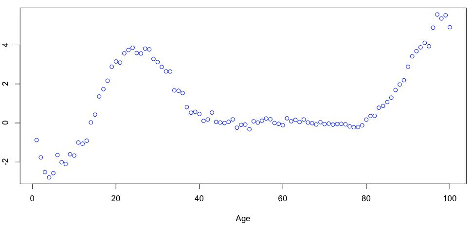 http://freakonometrics.hypotheses.org/files/2013/01/Capture-d%E2%80%99e%CC%81cran-2013-01-30-a%CC%80-15.59.12.png
