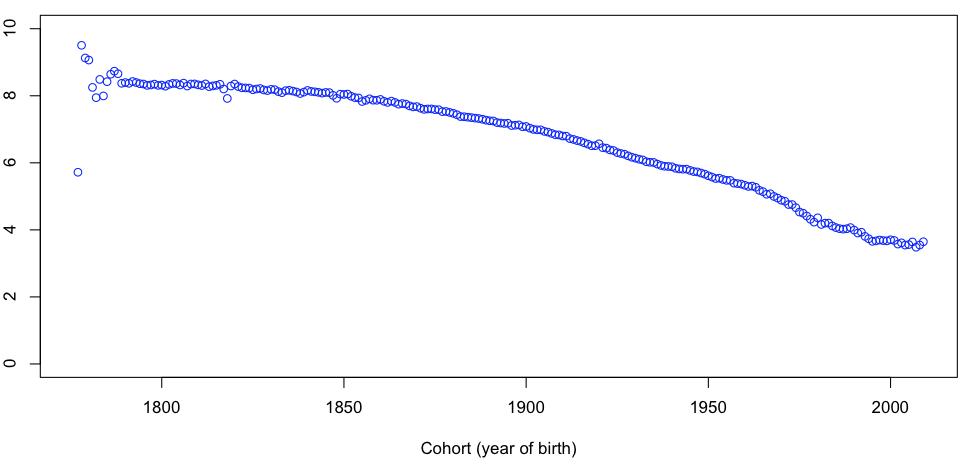 http://freakonometrics.hypotheses.org/files/2013/01/Capture-d%E2%80%99e%CC%81cran-2013-01-30-a%CC%80-16.07.25.png