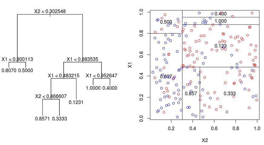 http://freakonometrics.hypotheses.org/files/2013/01/arbre-gini-x1-x2-encore.png