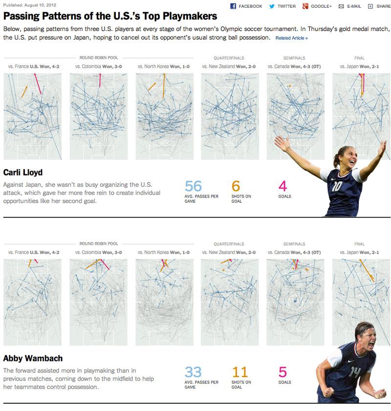 http://freakonometrics.hypotheses.org/files/2013/01/nyt-7-b.jpg