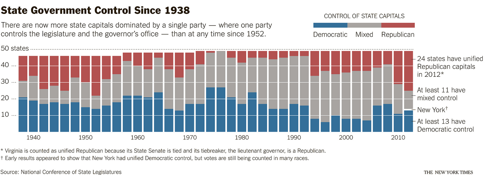 http://freakonometrics.hypotheses.org/files/2013/01/nyt-chartsnthings-3.jpg
