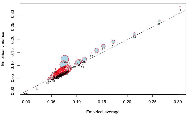 http://freakonometrics.hypotheses.org/files/2013/02/Capture-d%E2%80%99e%CC%81cran-2013-02-01-a%CC%80-11.27.04.png