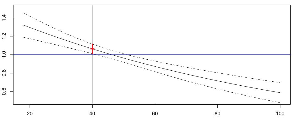 http://freakonometrics.hypotheses.org/files/2013/02/Capture-d%E2%80%99e%CC%81cran-2013-02-05-a%CC%80-13.45.43.png