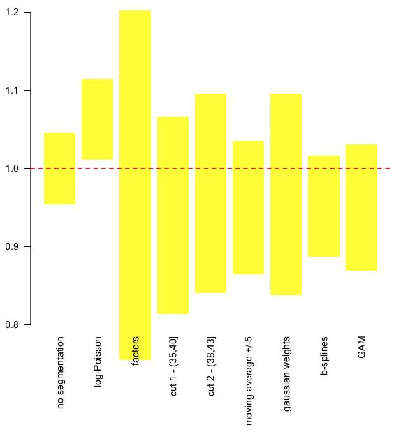 http://freakonometrics.hypotheses.org/files/2013/02/Capture-d%E2%80%99e%CC%81cran-2013-02-05-a%CC%80-14.54.56.png