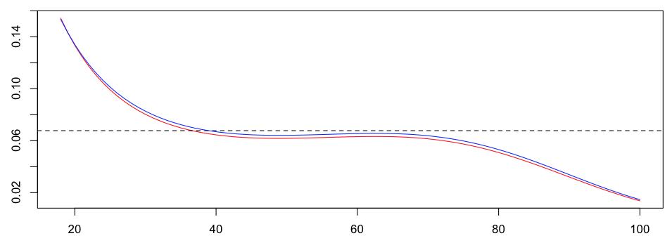 http://freakonometrics.hypotheses.org/files/2013/02/Capture-d%E2%80%99e%CC%81cran-2013-02-08-a%CC%80-14.39.08.png