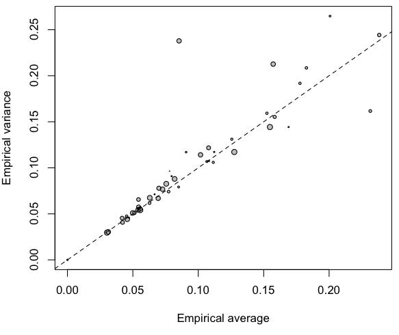 http://freakonometrics.hypotheses.org/files/2013/02/Capture-d%E2%80%99e%CC%81cran-2013-02-13-a%CC%80-13.58.26.png