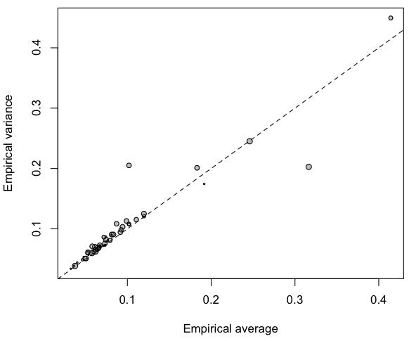 http://freakonometrics.hypotheses.org/files/2013/02/Capture-d%E2%80%99e%CC%81cran-2013-02-13-a%CC%80-14.05.08.png