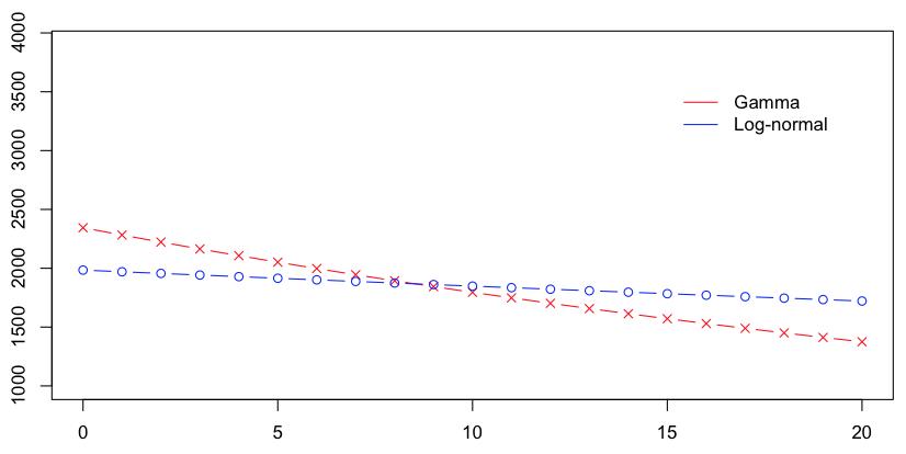 http://freakonometrics.hypotheses.org/files/2013/02/Capture-d%E2%80%99e%CC%81cran-2013-02-13-a%CC%80-14.18.56.png