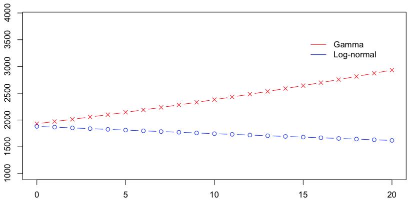 http://freakonometrics.hypotheses.org/files/2013/02/Capture-d%E2%80%99e%CC%81cran-2013-02-13-a%CC%80-14.19.44.png