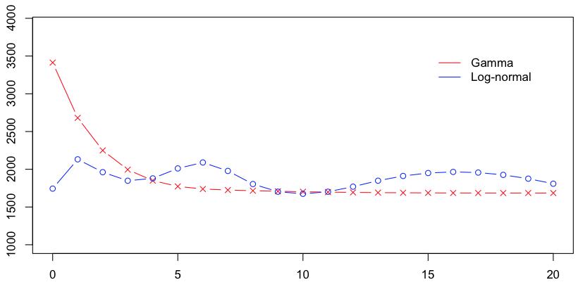http://freakonometrics.hypotheses.org/files/2013/02/Capture-d%E2%80%99e%CC%81cran-2013-02-13-a%CC%80-14.25.52.png