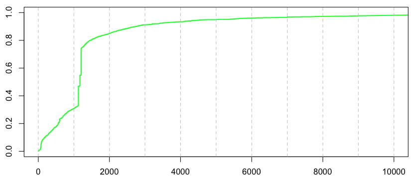 http://freakonometrics.hypotheses.org/files/2013/02/Capture-d%E2%80%99e%CC%81cran-2013-02-13-a%CC%80-16.10.26.png