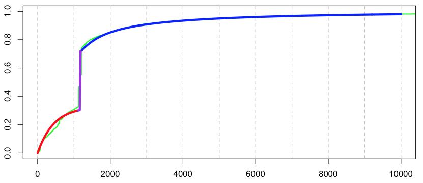 http://freakonometrics.hypotheses.org/files/2013/02/Capture-d%E2%80%99e%CC%81cran-2013-02-13-a%CC%80-16.13.43.png