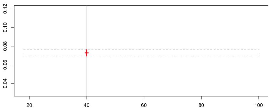 http://freakonometrics.hypotheses.org/files/2013/02/reg-poisson-constante.png
