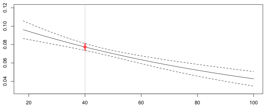 http://freakonometrics.hypotheses.org/files/2013/02/reg-poisson-exp-standard.png