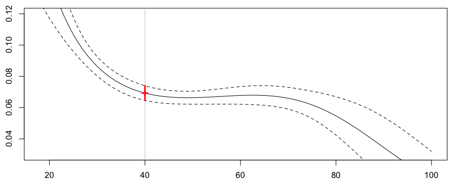http://freakonometrics.hypotheses.org/files/2013/02/reg-poisson-splines.png