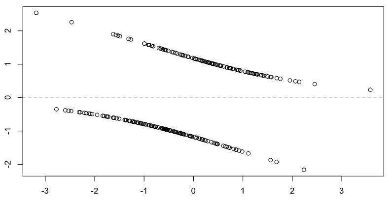 Residuals from a logistic regression | Freakonometrics