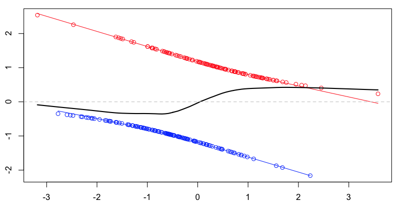 Residuals from a logistic regression | Freakonometrics
