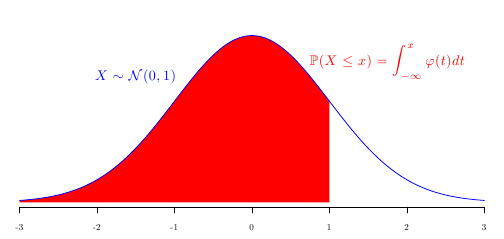 Generating your own normal distribution table | Freakonometrics