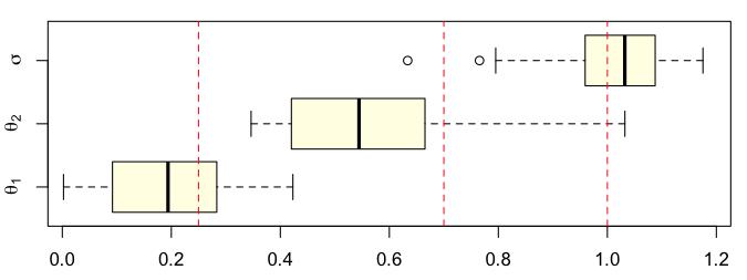 http://freakonometrics.hypotheses.org/files/2014/01/Capture-d%E2%80%99e%CC%81cran-2014-01-29-a%CC%80-11.34.46.png