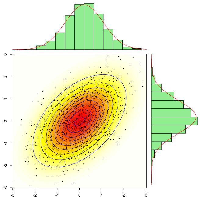Bivariate Densities with N(0,1) Margins | Freakonometrics