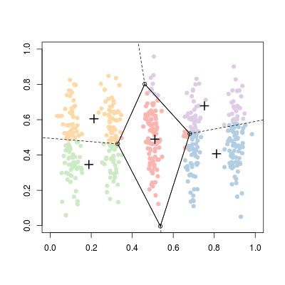 k-means clustering and Voronoi sets | Freakonometrics