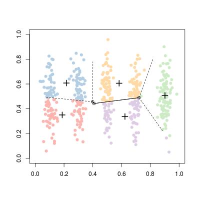 k-means clustering and Voronoi sets | Freakonometrics