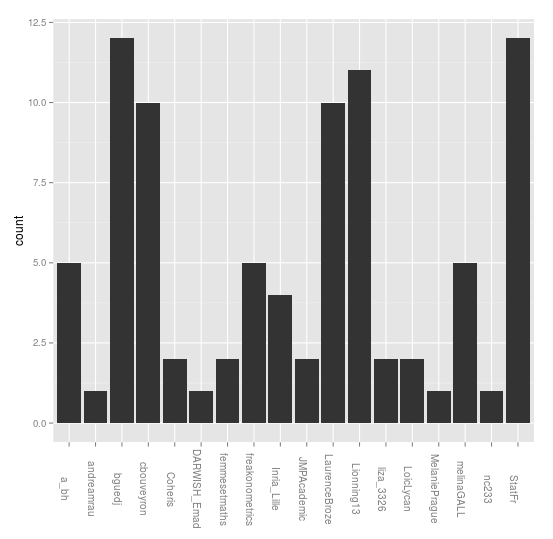 Who interacts on Twitter during a conference (#JDSLille)