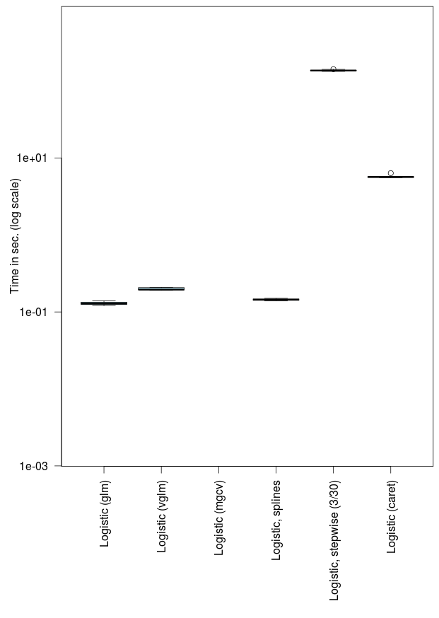 Computational Time of Predictive Models