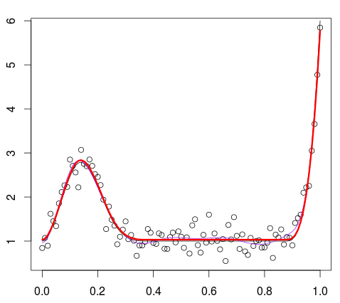 r how to create cubic splines