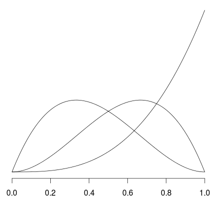 Regression with Splines: Should we care about Non-Significant Components?