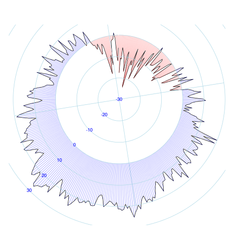 Radial Graphs for Time Series