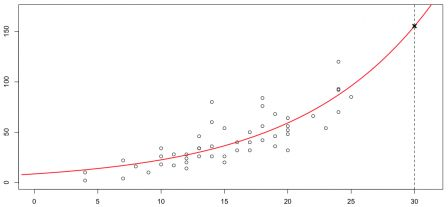 Confidence interval for predictions with GLMs | Freakonometrics