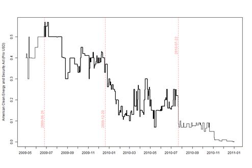 Les marchés prédictifs comme technique de prévision