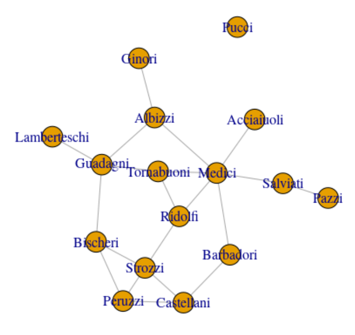 Networks With R - DZone Big Data