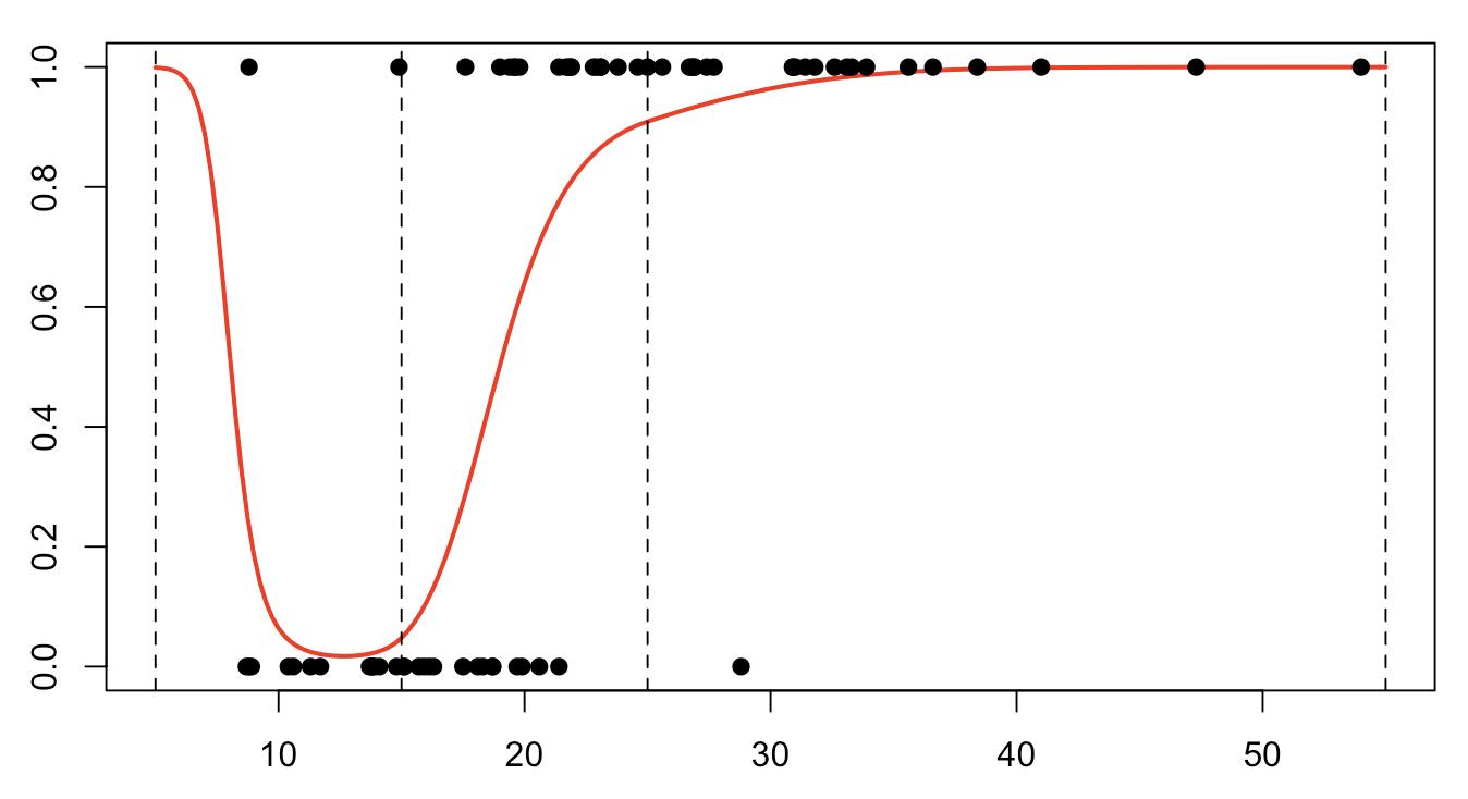 Splines Freakonometrics My Intelligent Curve Tracer Page 1 V Predictregnewdatadataframeinsysutyperesponse Plotuvylim01typelcolredlwd2xlabinsysylab Pointsmyocardeinsys