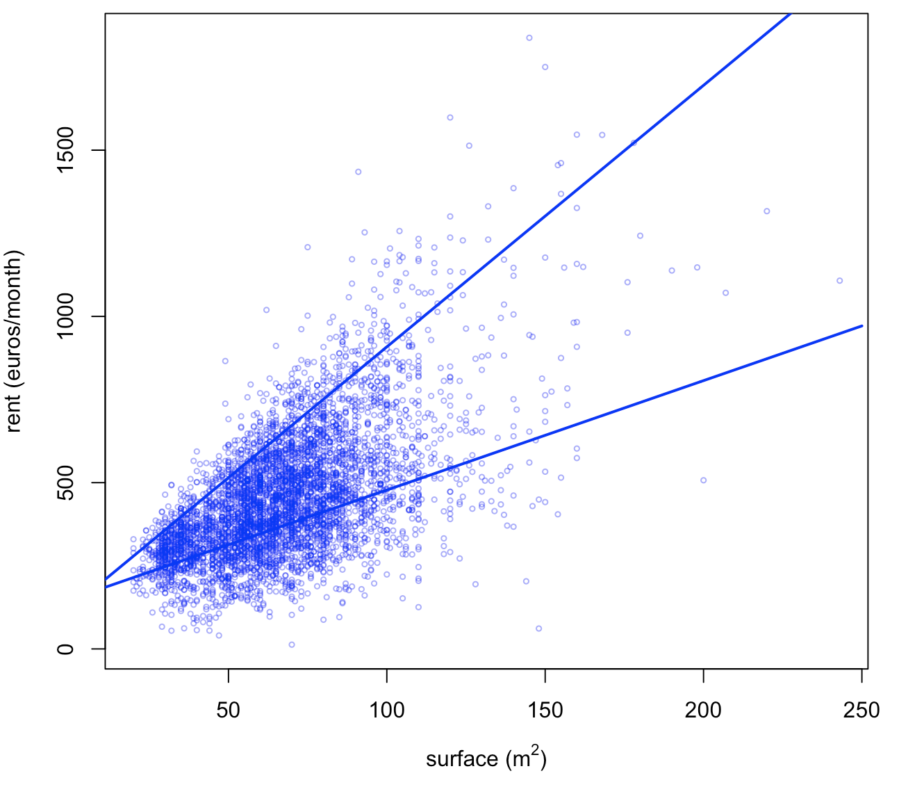 Quantile Regression (home made)