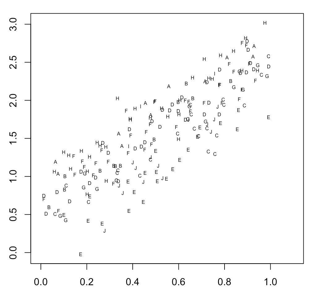 Combining automatically factor levels in R